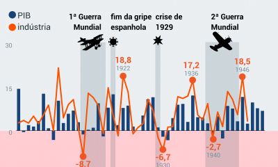 History shows strong economic recovery after epidemics and wars