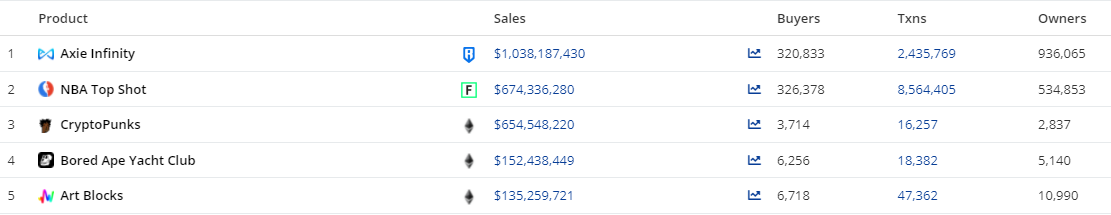 Top 5 most traded NFTs