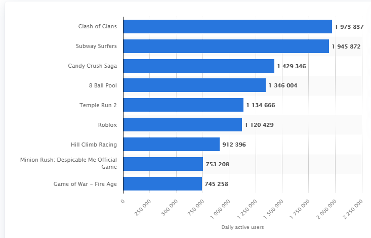 Daily active users in the US on the Google Play Store, chart