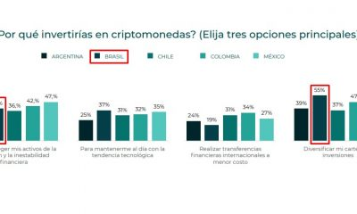 Reasons that Brazilians invest the most in cryptocurrencies are to diversify investments and protect against inflation